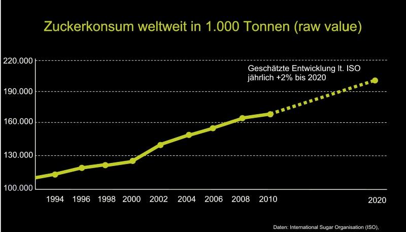 zuckerkonsum-weltweit-graphik-2