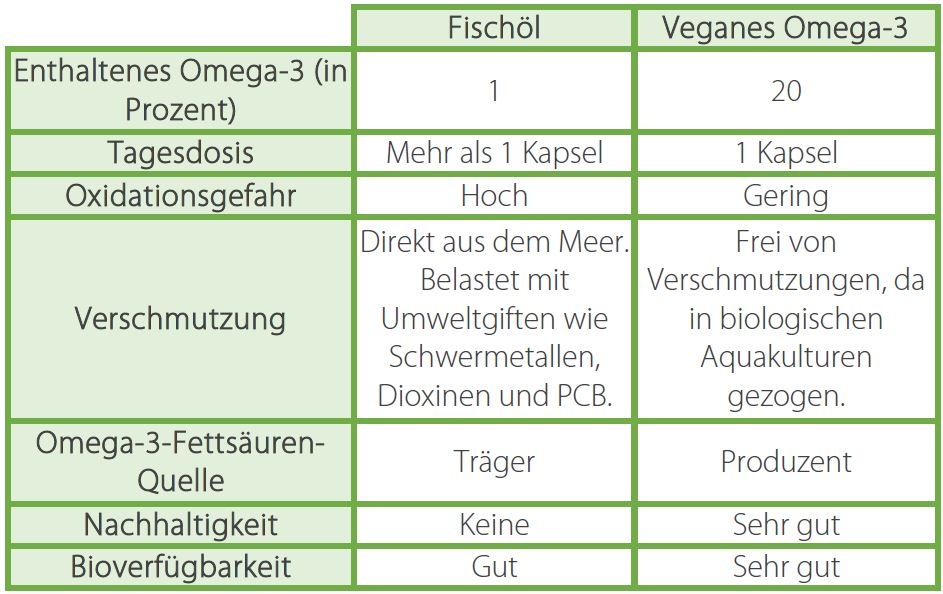 Vergleich zwischen veganem und tierischem Omega-3.